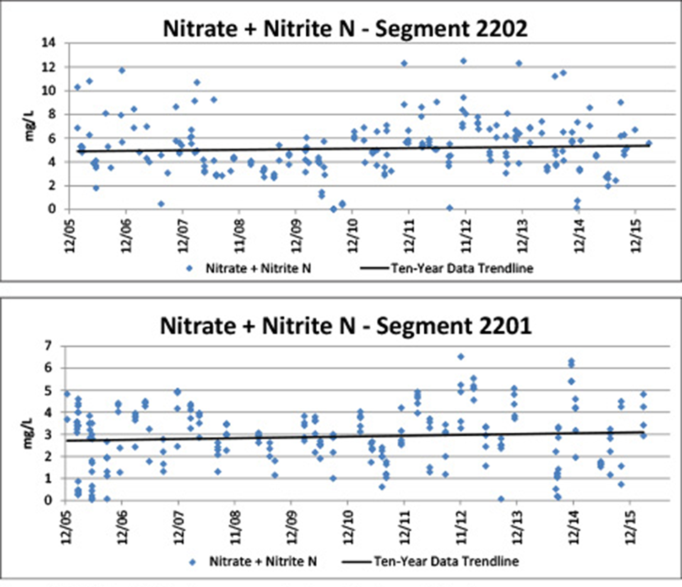 Figure 4.5. Nitrate + Nitrite-nitrogen concentrations in the Arroyo Colorado