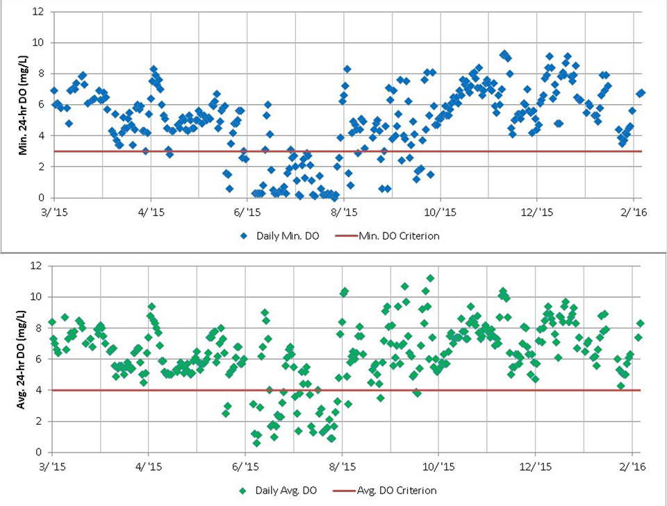 Figure 4.3. Time series of daily minimum DO and daily average DO at the USGS station on Arroyo Colorado Tidal at FM 106, Rio Hondo, TX for the period of March 1, 2015 – February 29, 2016