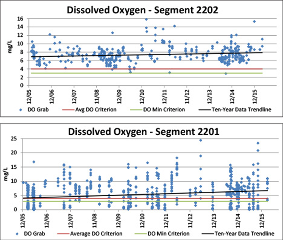Figure 4.4. DO time series data for Segments 2202 and 2201