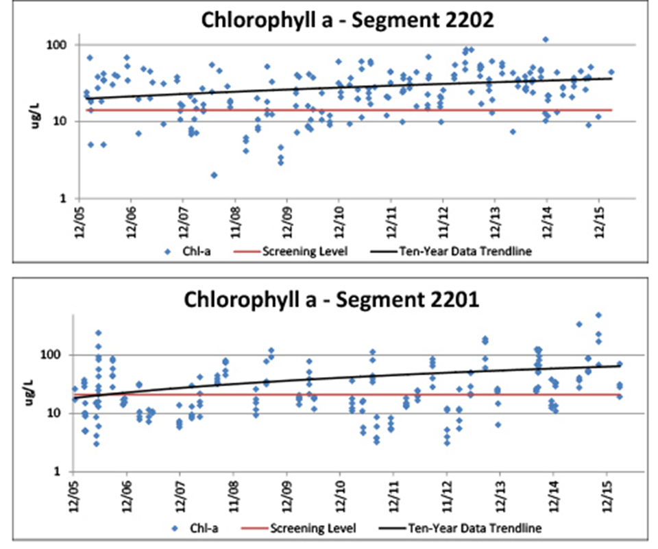 Figure 4.8. Chlorophyll-a concentrations in the Arroyo Colorado