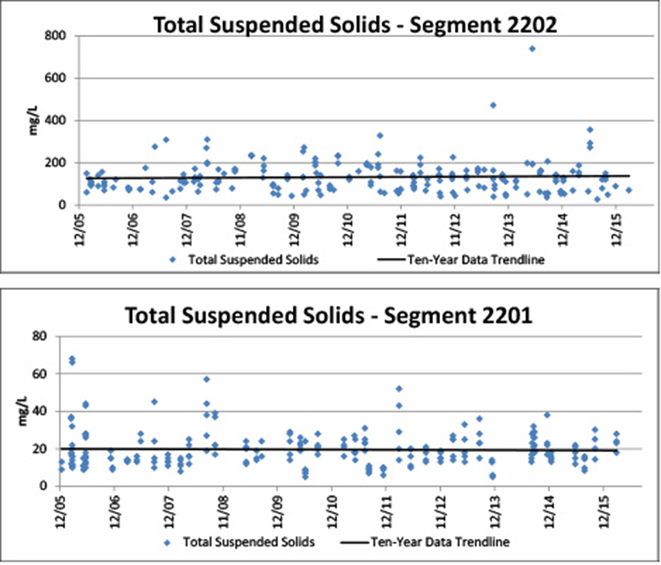 Figure 4.9. Total suspended solids concentrations in the Arroyo Colorado